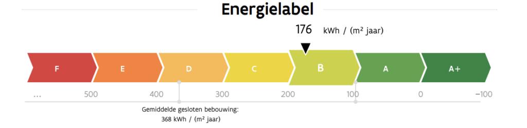 Voorbeeld van een EPC energielabel